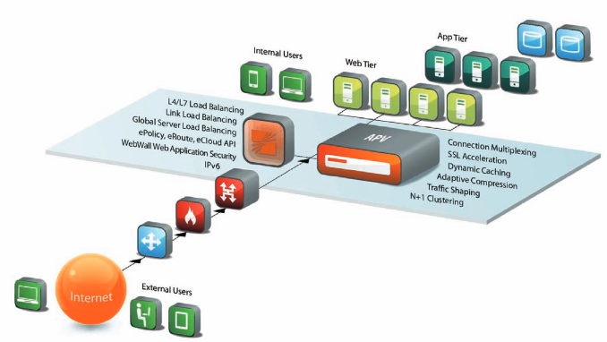 Array Application Delivery Architecture